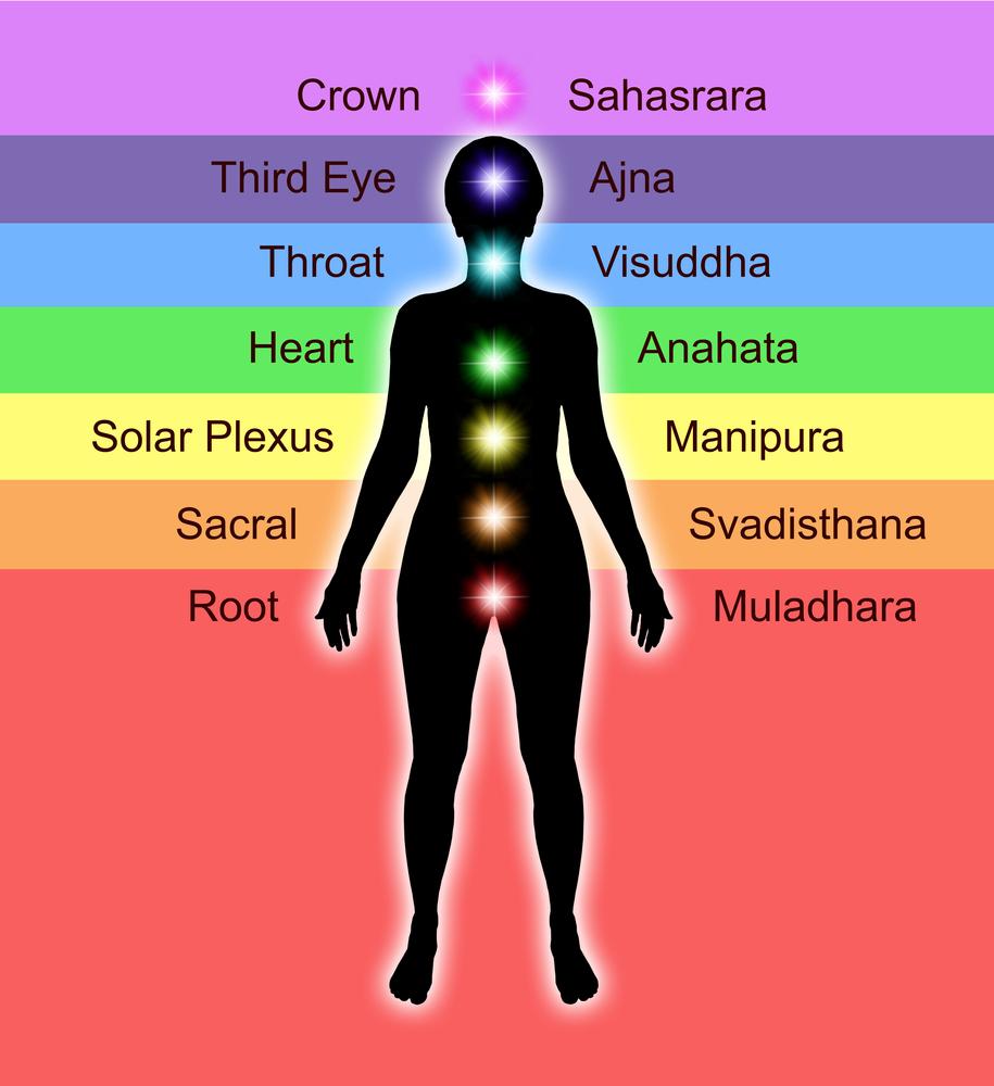 Reiki Healing & the Chakras
